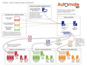Atria Multi Directory Support