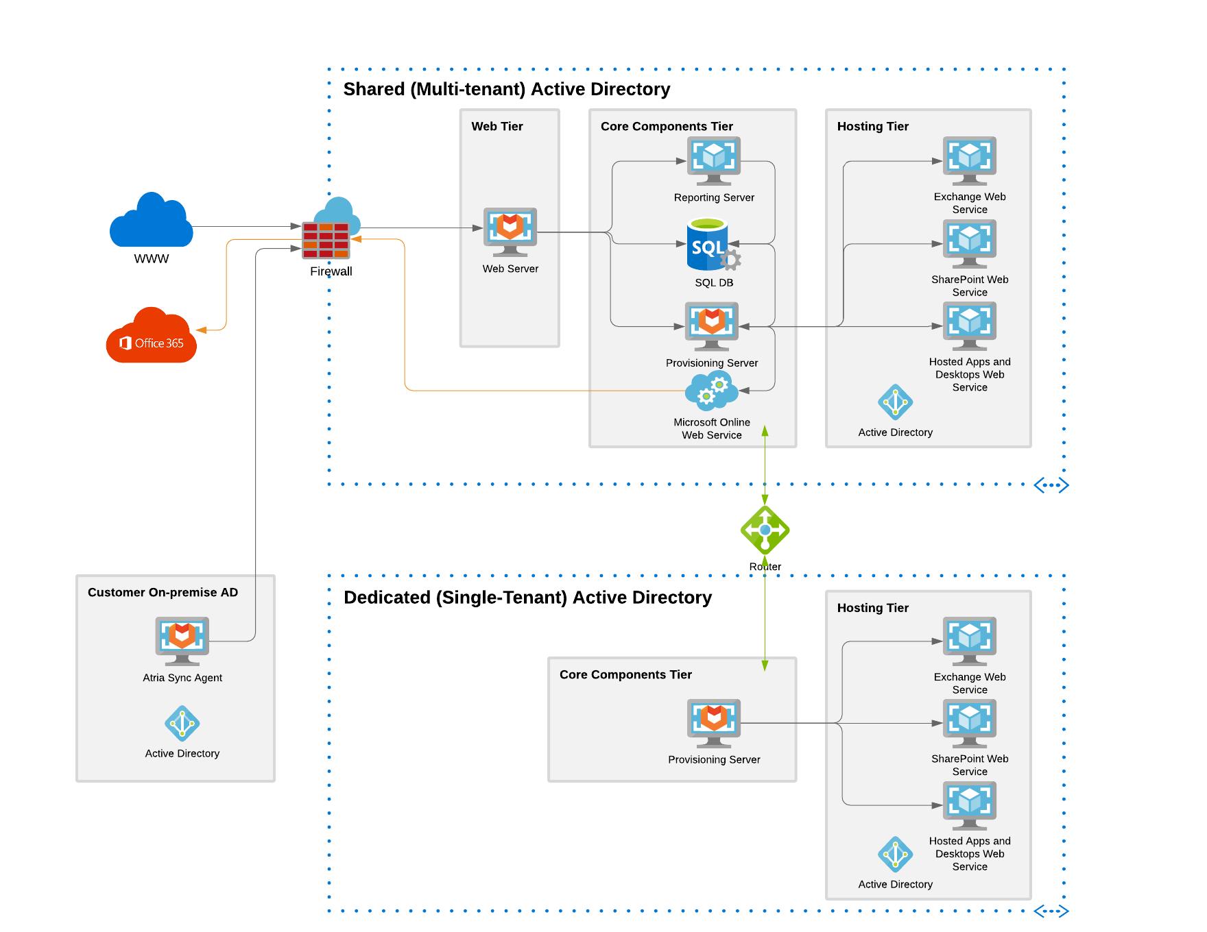 Atria Network Overview