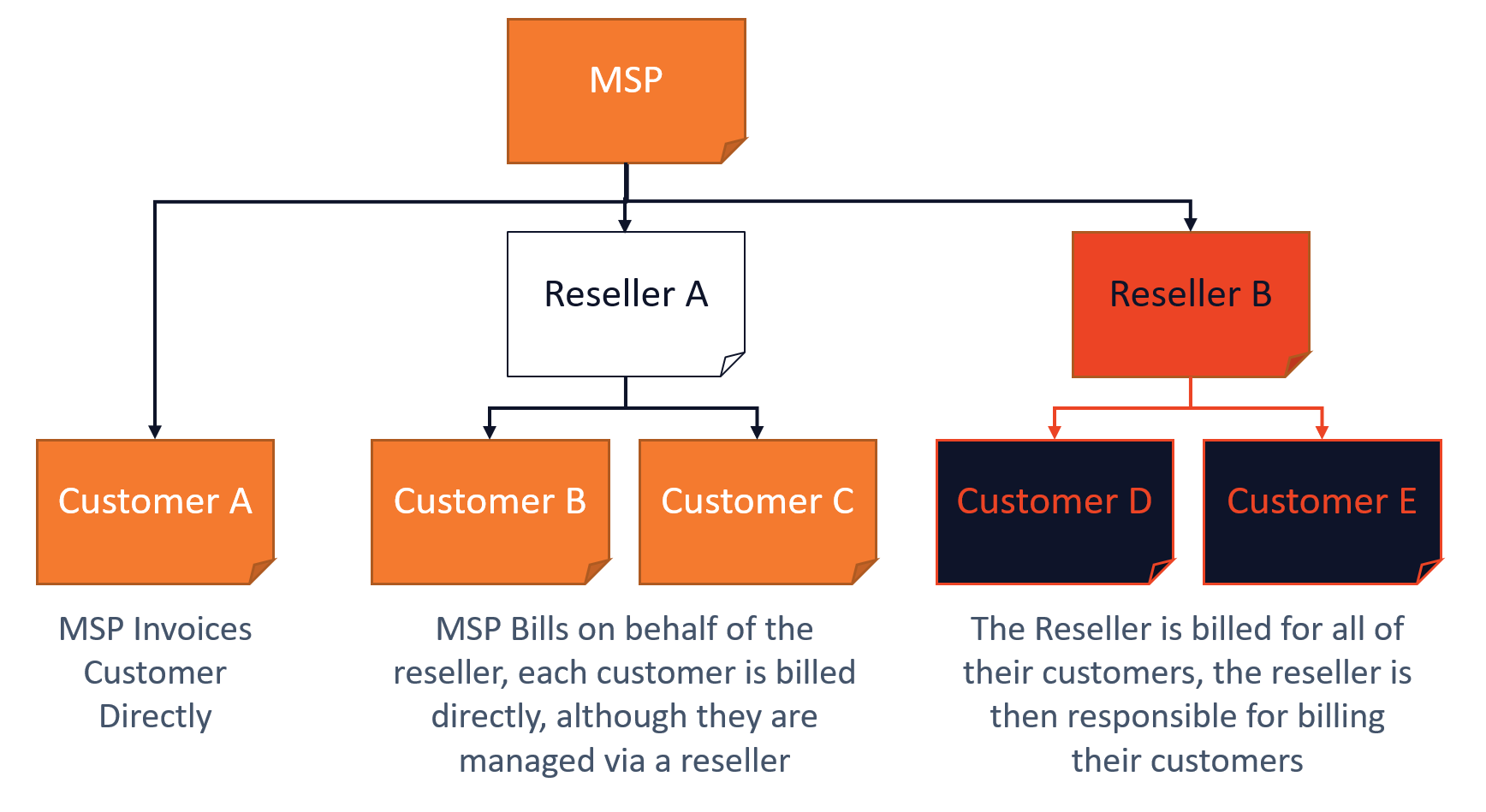 Atria Indirect billing model for MSP